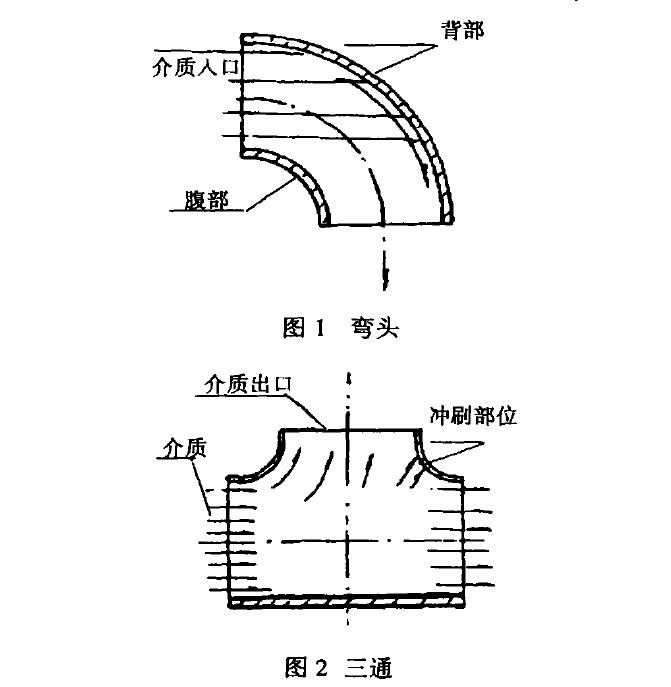 常用钛对焊管件的型式