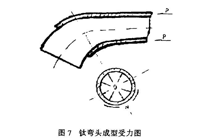 钛弯头成型受力图